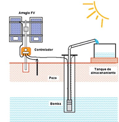 Sistema de bombeo solar